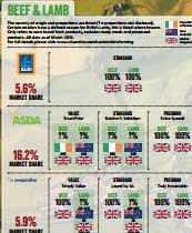 NFU supermarket sourcing guide